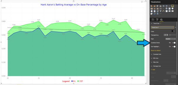 Figure 2 - Combined Trend Line